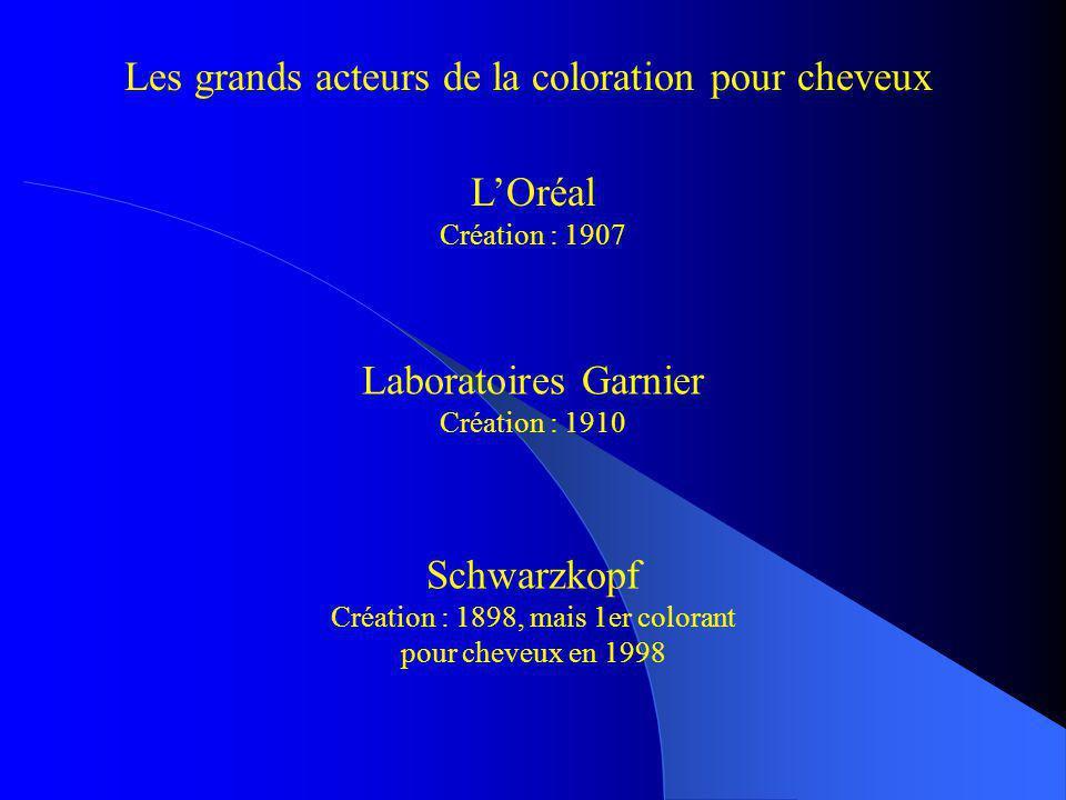 Les grands acteurs de la coloration pour cheveux LOréal Création : 1907 Laboratoires Garnier Création : 1910 Schwarzkopf Création : 1898, mais 1er col