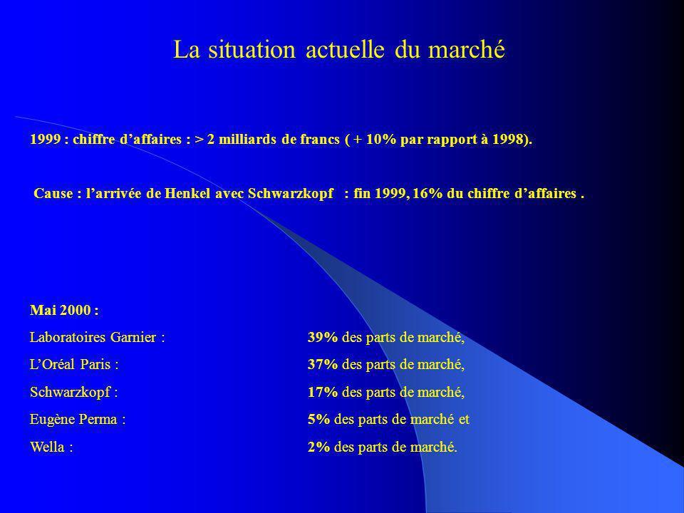La situation actuelle du marché 1999 : chiffre daffaires : > 2 milliards de francs ( + 10% par rapport à 1998). Cause : larrivée de Henkel avec Schwar