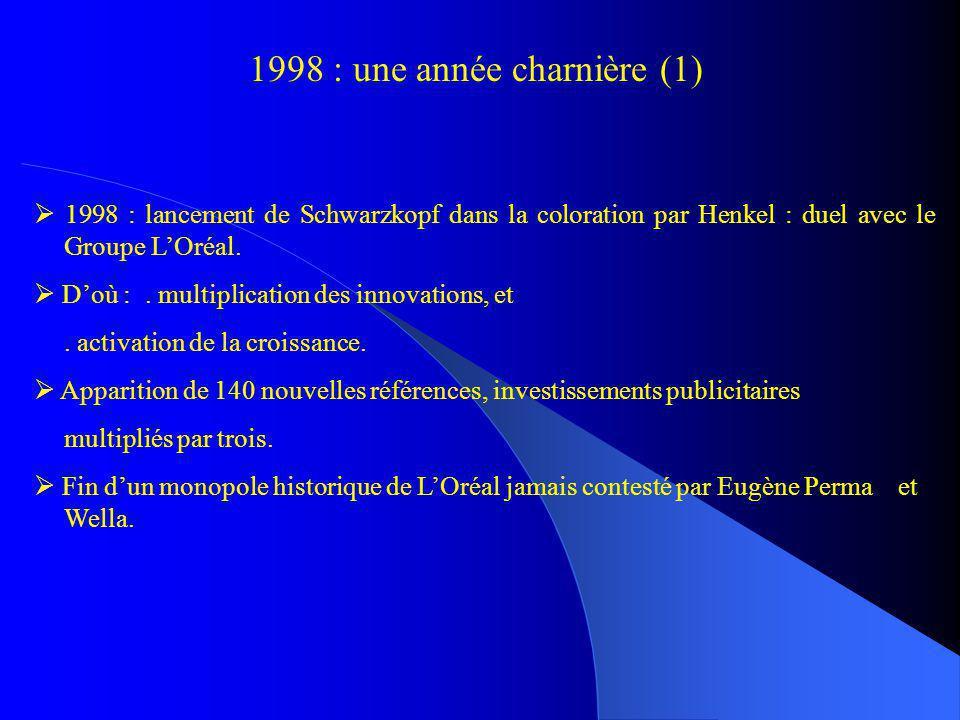 1998 : une année charnière (2) Moyens mis en œuvre par Henkel : Schwarzkopf : un tiers des investissements publicitaires de 1998, alors que Soyance pour la coloration permanente, Country Colors en ton sur ton, et Nordic Colors dans la gamme des blonds ne sont arrivées dans les magasins quen mai 1998.