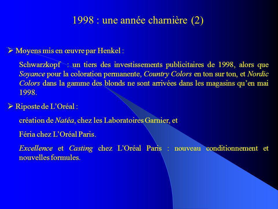 1998 : une année charnière (2) Moyens mis en œuvre par Henkel : Schwarzkopf : un tiers des investissements publicitaires de 1998, alors que Soyance po