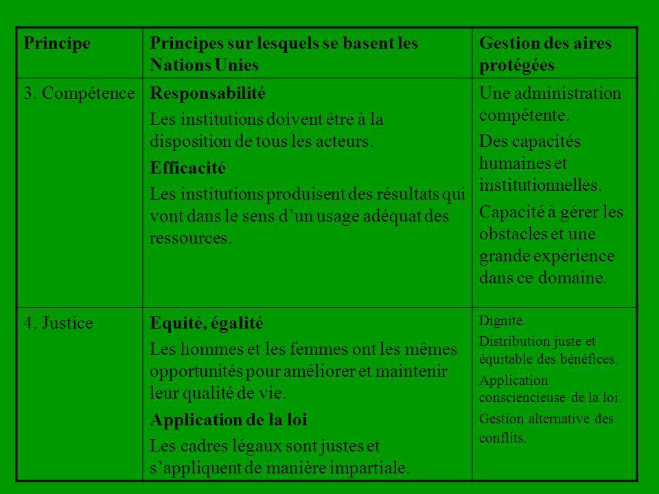 PrincipePrincipes sur lesquels se basent les Nations Unies Gestion des aires protégées 3.