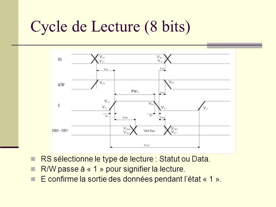 Cycle de Lecture (8 bits) RS sélectionne le type de lecture : Statut ou Data. R/W passe à « 1 » pour signifier la lecture. E confirme la sortie des do