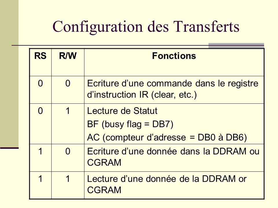 Configuration des Transferts RSR/WFonctions 00Ecriture dune commande dans le registre dinstruction IR (clear, etc.) 01Lecture de Statut BF (busy flag = DB7) AC (compteur dadresse = DB0 à DB6) 10Ecriture dune donnée dans la DDRAM ou CGRAM 11Lecture dune donnée de la DDRAM or CGRAM