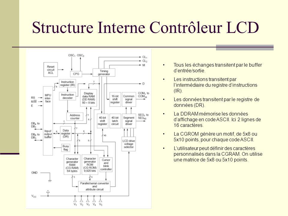 Structure Interne Contrôleur LCD Tous les échanges transitent par le buffer dentrée/sortie. Les instructions transitent par lintermédiaire du registre