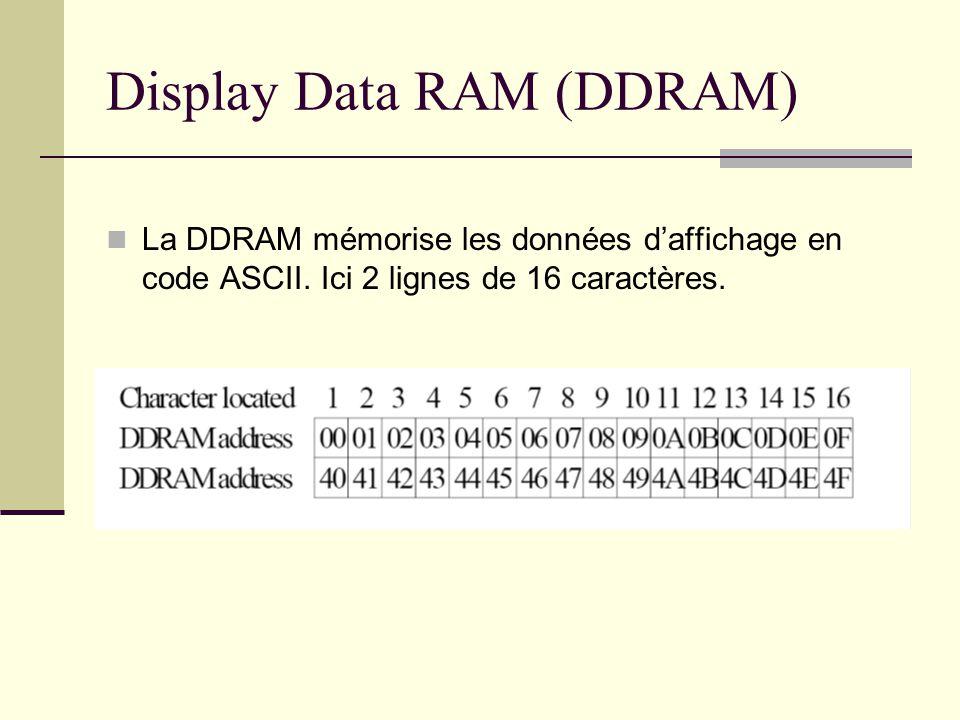 Display Data RAM (DDRAM) La DDRAM mémorise les données daffichage en code ASCII. Ici 2 lignes de 16 caractères.