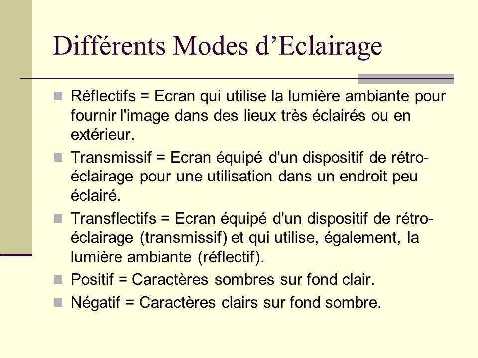 Différents Modes dEclairage Réflectifs = Ecran qui utilise la lumière ambiante pour fournir l'image dans des lieux très éclairés ou en extérieur. Tran