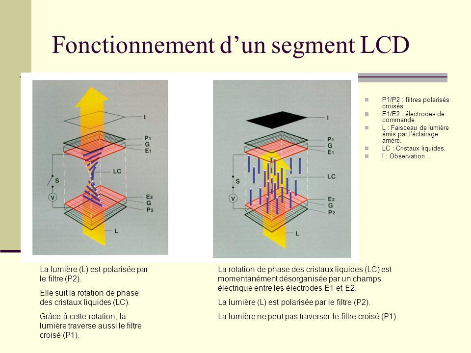 Fonctionnement dun segment LCD P1/P2 : filtres polarisés croisés. E1/E2 : électrodes de commande. L : Faisceau de lumière émis par léclairage arrière.