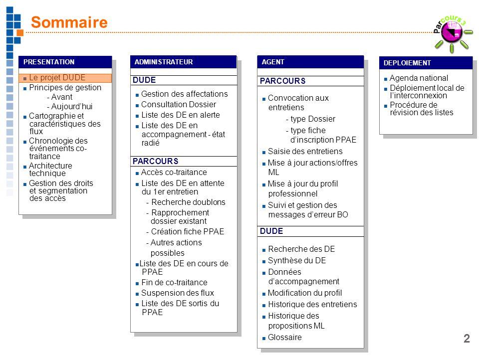 3 DUDE : le projet dinterconnexion Objectif -Enrichir le dossier dun demandeur demploi par les données de lensemble des organismes concourant à son retour à lemploi -Améliorer le dialogue entre les différents acteurs sur le terrain et assurer la cohérence des actions quils entreprennent sur un bassin demploi -Faciliter léchange dinformation entre les différents systèmes dinformation Techniquement -Partager des données de co-traitance entre Parcours et GIDE (ANPE) via le portail DUDE par léchange de flux dinformations Mise en production -Sites pilotes depuis juin 2007 : ML Tarbes et Chambéry -Présentation du processus à partir de novembre 2007 -Déploiement progressif à partir de décembre 2007