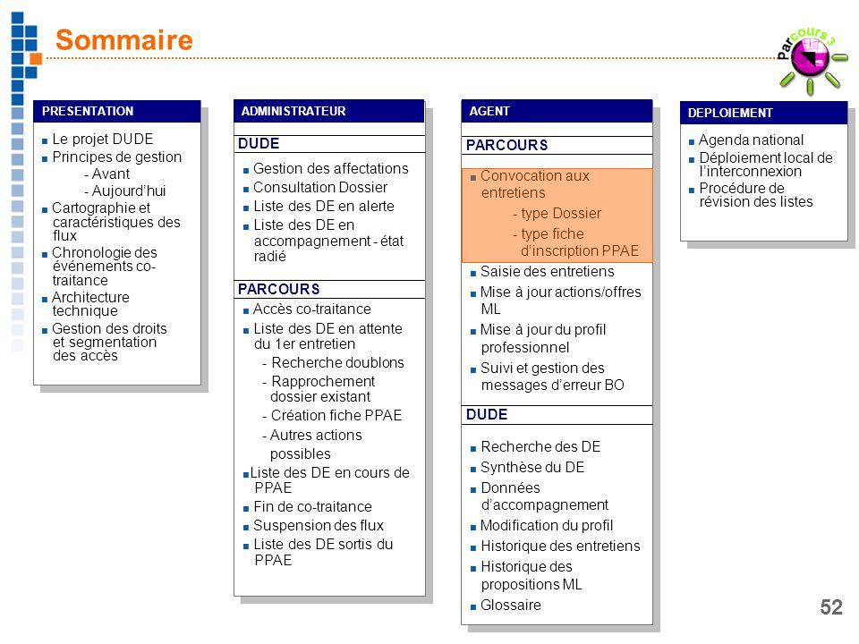 52 Le projet DUDE Principes de gestion - Avant - Aujourdhui Cartographie et caractéristiques des flux Chronologie des événements co- traitance Archite