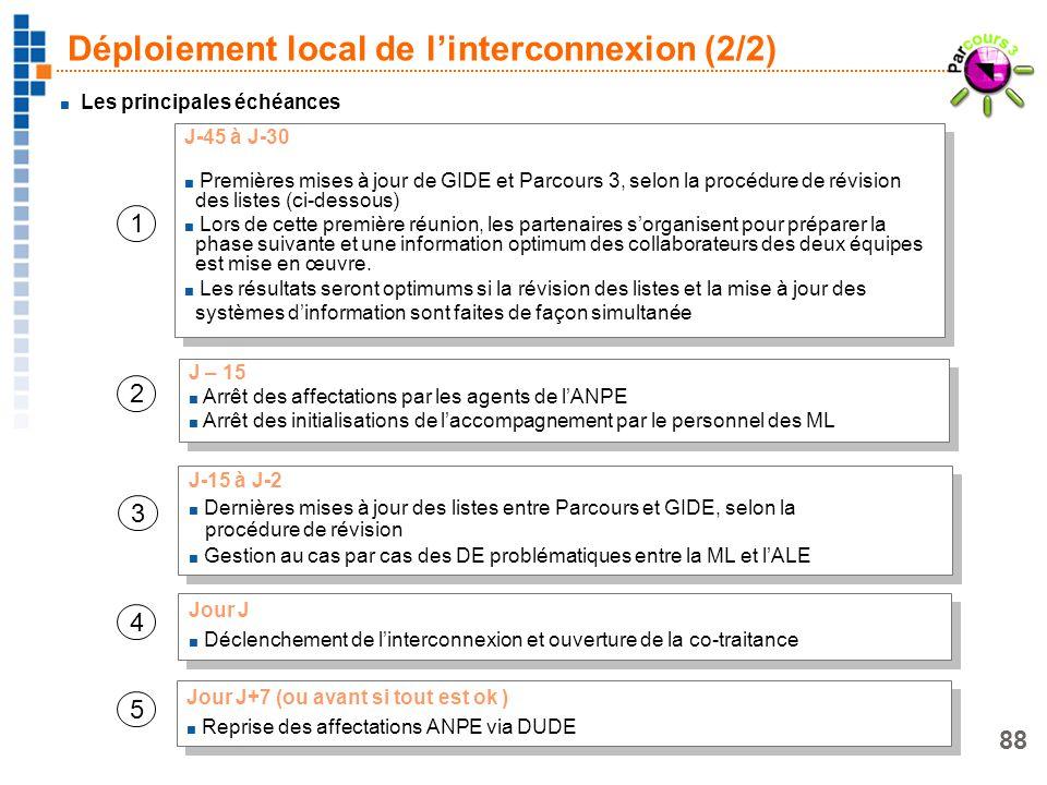 88 Les principales échéances J – 15 Arrêt des affectations par les agents de lANPE Arrêt des initialisations de laccompagnement par le personnel des M