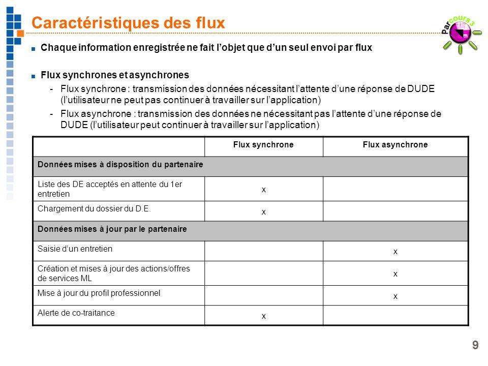 9 Caractéristiques des flux Chaque information enregistrée ne fait lobjet que dun seul envoi par flux Flux synchrones et asynchrones -Flux synchrone :