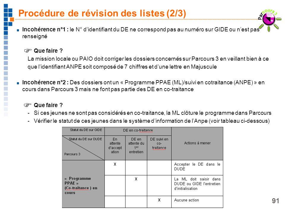 91 Procédure de révision des listes (2/3) Incohérence n°1 : le N° didentifiant du DE ne correspond pas au numéro sur GIDE ou nest pas renseigné Que fa
