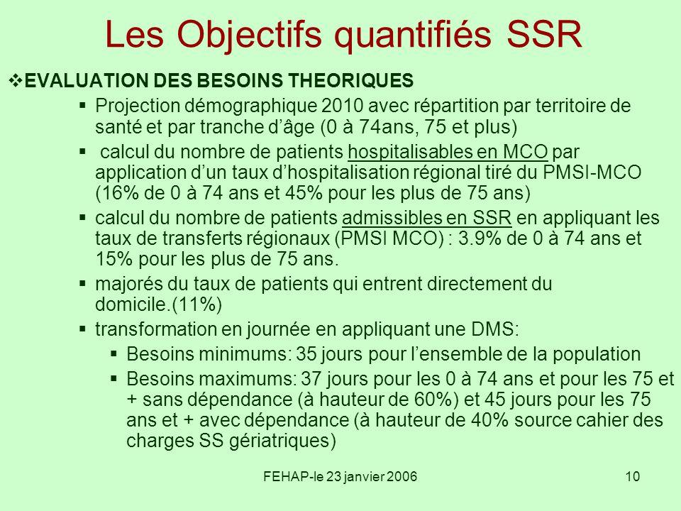 FEHAP-le 23 janvier 200610 Les Objectifs quantifiés SSR EVALUATION DES BESOINS THEORIQUES Projection démographique 2010 avec répartition par territoir