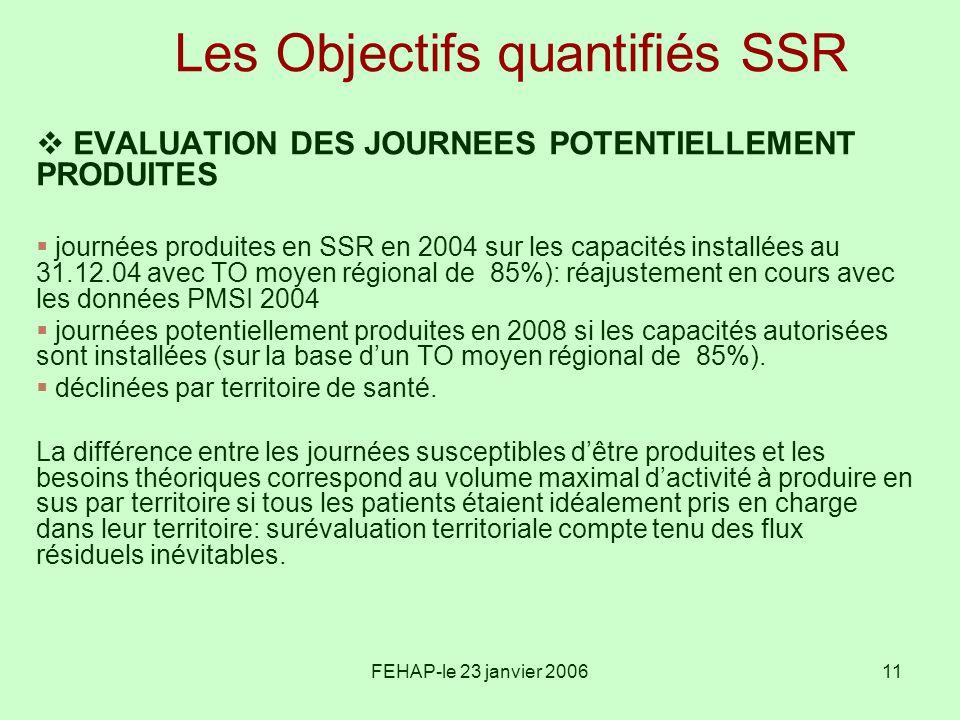 FEHAP-le 23 janvier 200611 Les Objectifs quantifiés SSR EVALUATION DES JOURNEES POTENTIELLEMENT PRODUITES journées produites en SSR en 2004 sur les ca