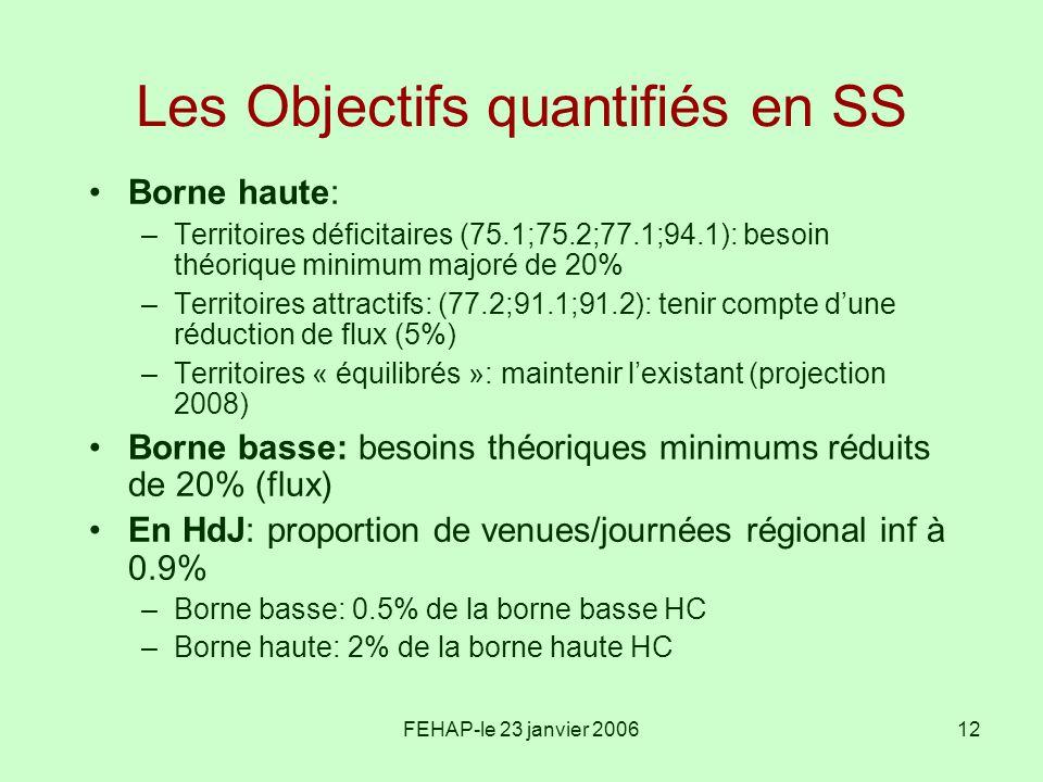 FEHAP-le 23 janvier 200612 Les Objectifs quantifiés en SS Borne haute: –Territoires déficitaires (75.1;75.2;77.1;94.1): besoin théorique minimum major