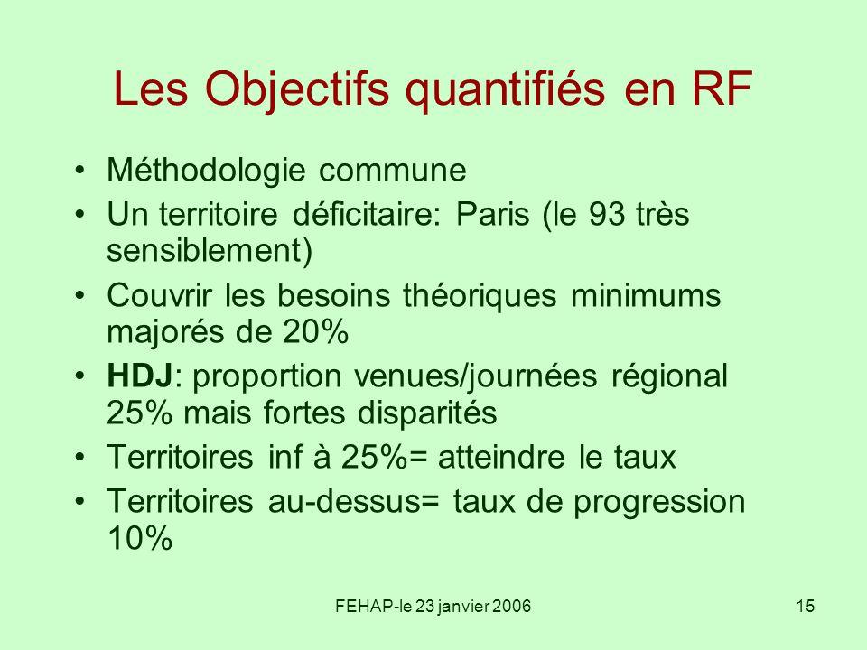 FEHAP-le 23 janvier 200615 Les Objectifs quantifiés en RF Méthodologie commune Un territoire déficitaire: Paris (le 93 très sensiblement) Couvrir les