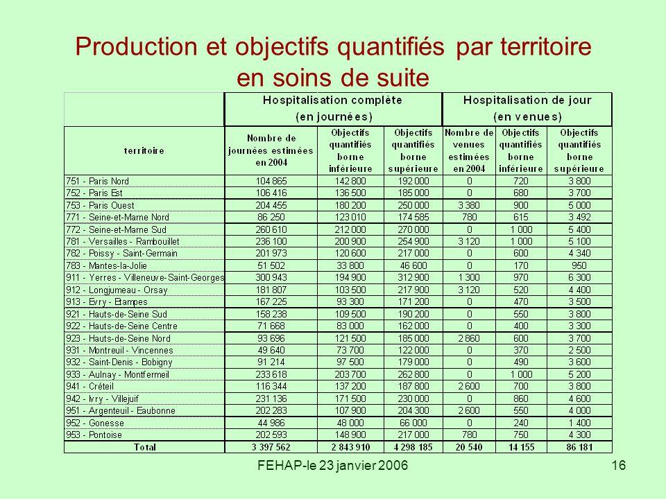 FEHAP-le 23 janvier 200616 Production et objectifs quantifiés par territoire en soins de suite