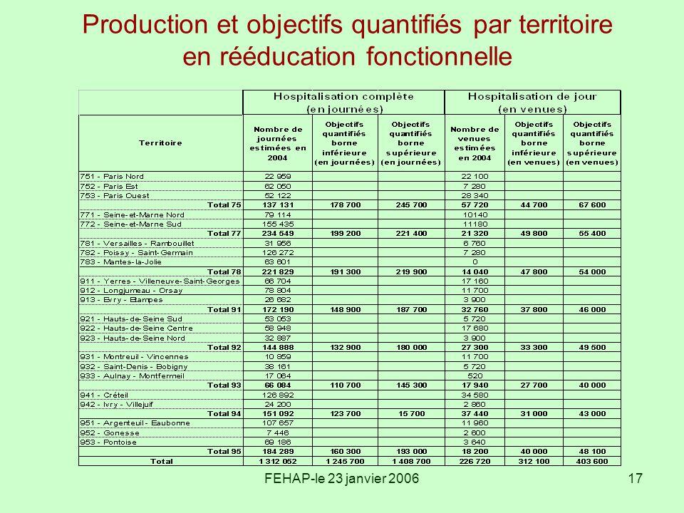 FEHAP-le 23 janvier 200617 Production et objectifs quantifiés par territoire en rééducation fonctionnelle