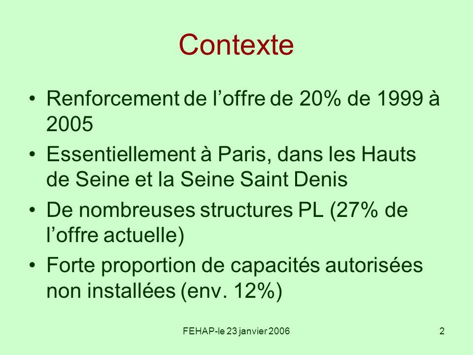 FEHAP-le 23 janvier 20062 Contexte Renforcement de loffre de 20% de 1999 à 2005 Essentiellement à Paris, dans les Hauts de Seine et la Seine Saint Den