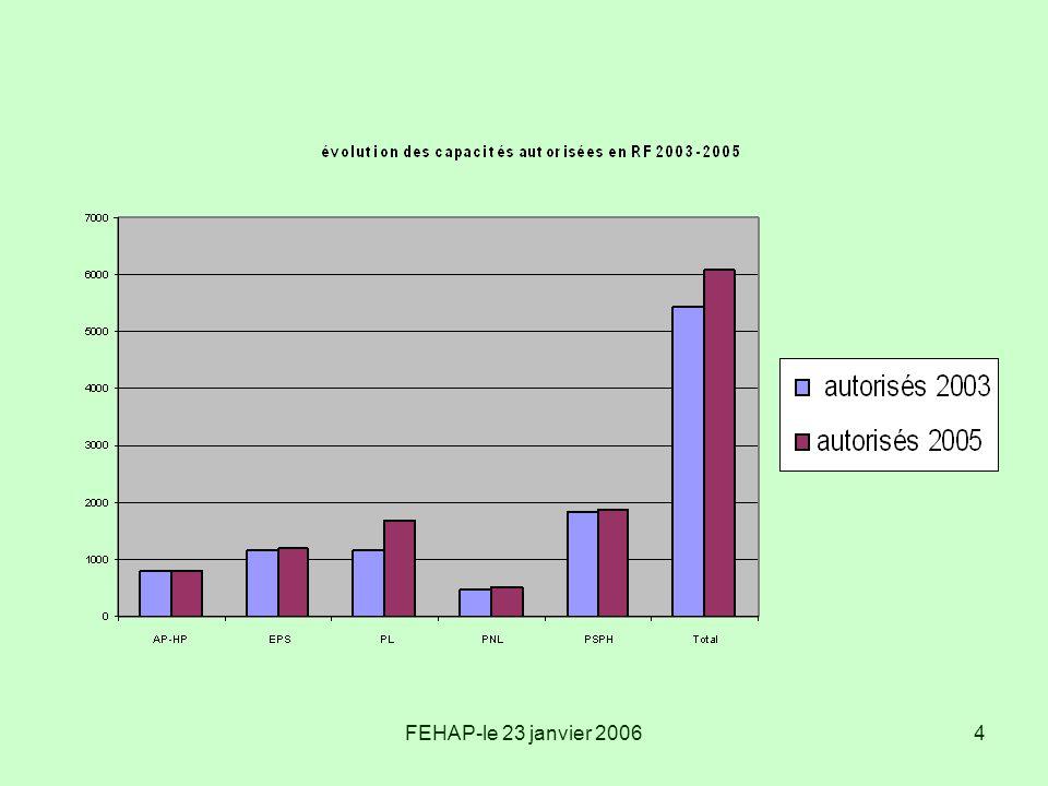5 Parts en fonction des statuts en SS en 2005 (en lits autorisés)