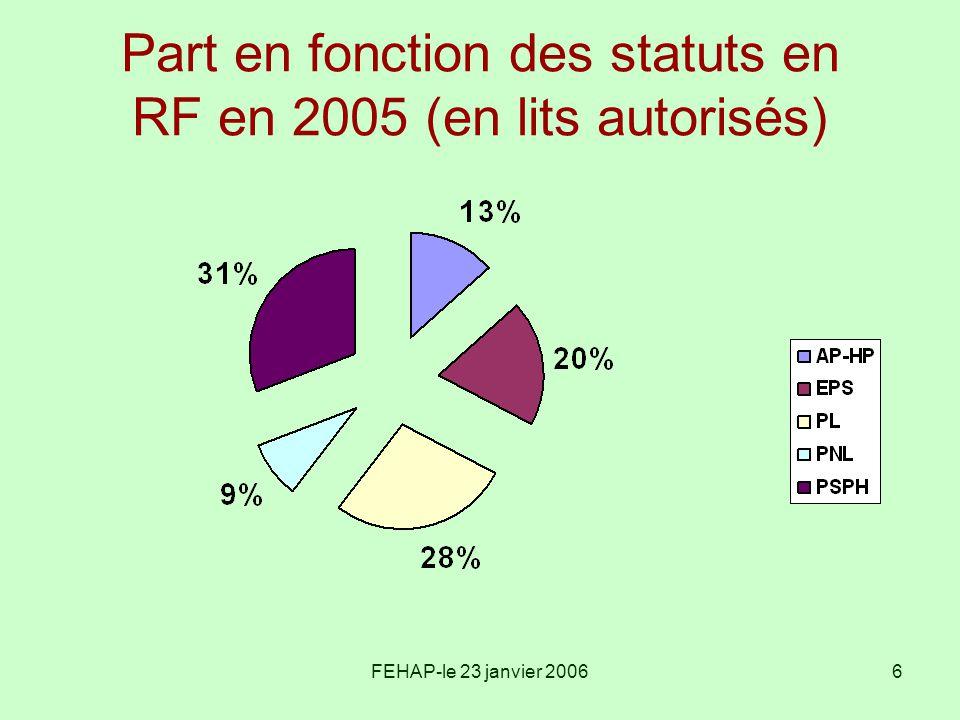 FEHAP-le 23 janvier 20067 2005 = année de soutien PSPH SSR PSPH = 63% masse budgétaire des établissements sous DG, soit 430 M en 2005 8.3 M aides spécifiques=2.9% Gpe 1(287 M) 2 M : sortie des aides Aubry 350 000 NR molécules onéreuses Progression de la base régionale –1.10% de 2003 à 2004 –3.70% de 2004 à 2005 Mesures nouvelles = 70% (4,2 M)