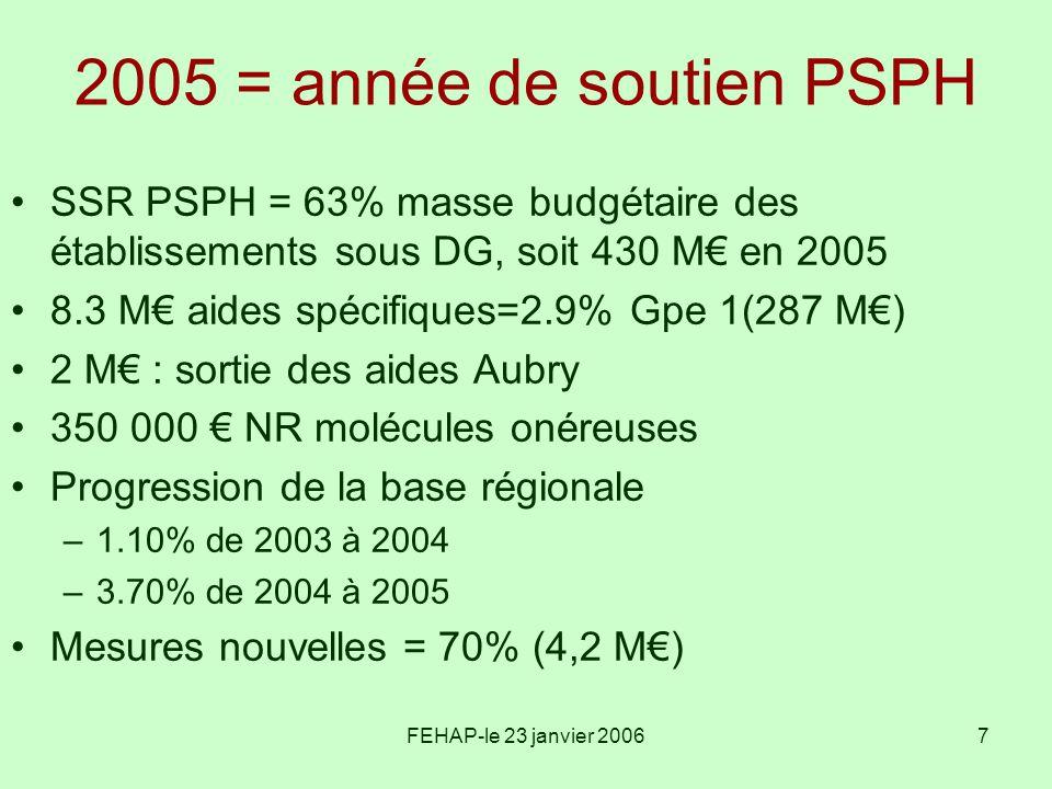 FEHAP-le 23 janvier 20067 2005 = année de soutien PSPH SSR PSPH = 63% masse budgétaire des établissements sous DG, soit 430 M en 2005 8.3 M aides spéc