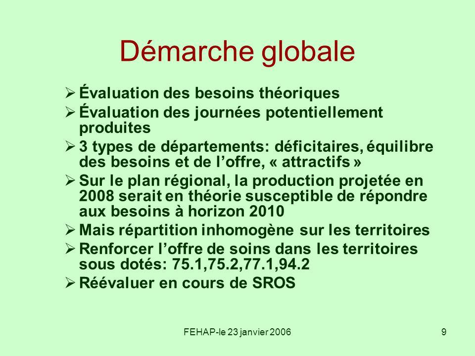 FEHAP-le 23 janvier 20069 Démarche globale Évaluation des besoins théoriques Évaluation des journées potentiellement produites 3 types de départements