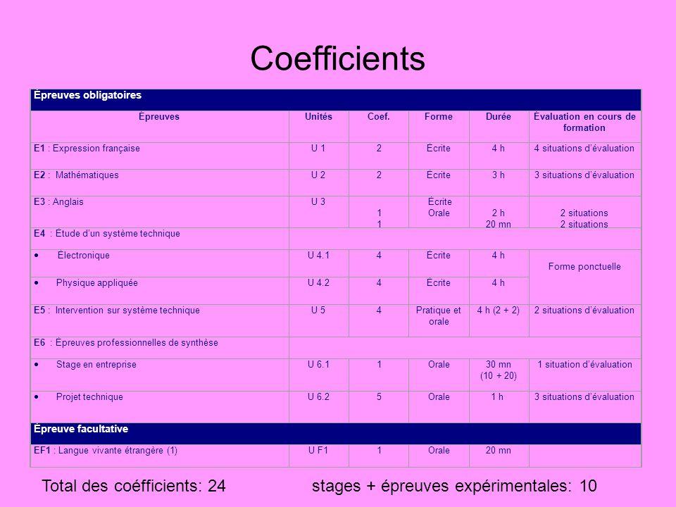 Coefficients Épreuves obligatoires ÉpreuvesUnitésCoef.FormeDuréeÉvaluation en cours de formation E1 : Expression françaiseU 12Écrite4 h4 situations dé