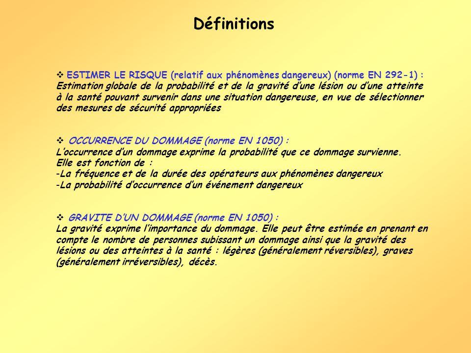 Définitions ESTIMER LE RISQUE (relatif aux phénomènes dangereux) (norme EN 292-1) : Estimation globale de la probabilité et de la gravité dune lésion ou dune atteinte à la santé pouvant survenir dans une situation dangereuse, en vue de sélectionner des mesures de sécurité appropriées OCCURRENCE DU DOMMAGE (norme EN 1050) : Loccurrence dun dommage exprime la probabilité que ce dommage survienne.
