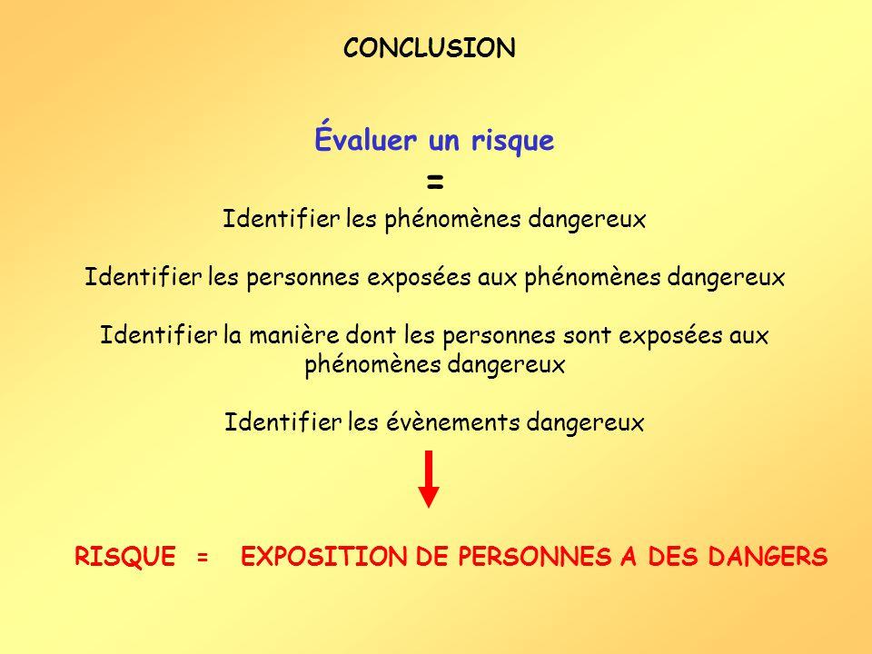 CONCLUSION Évaluer un risque = Identifier les phénomènes dangereux Identifier les personnes exposées aux phénomènes dangereux Identifier la manière do