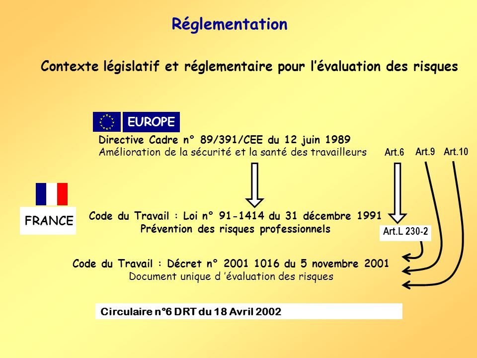 Réglementation Contexte législatif et réglementaire pour lévaluation des risques FRANCE Art.L 230-2 Code du Travail : Loi n° 91-1414 du 31 décembre 1991 Prévention des risques professionnels EUROPE Directive Cadre n° 89/391/CEE du 12 juin 1989 Amélioration de la sécurité et la santé des travailleurs Art.10Art.9 Art.6 Code du Travail : Décret n° 2001 1016 du 5 novembre 2001 Document unique d évaluation des risques Circulaire n°6 DRT du 18 Avril 2002