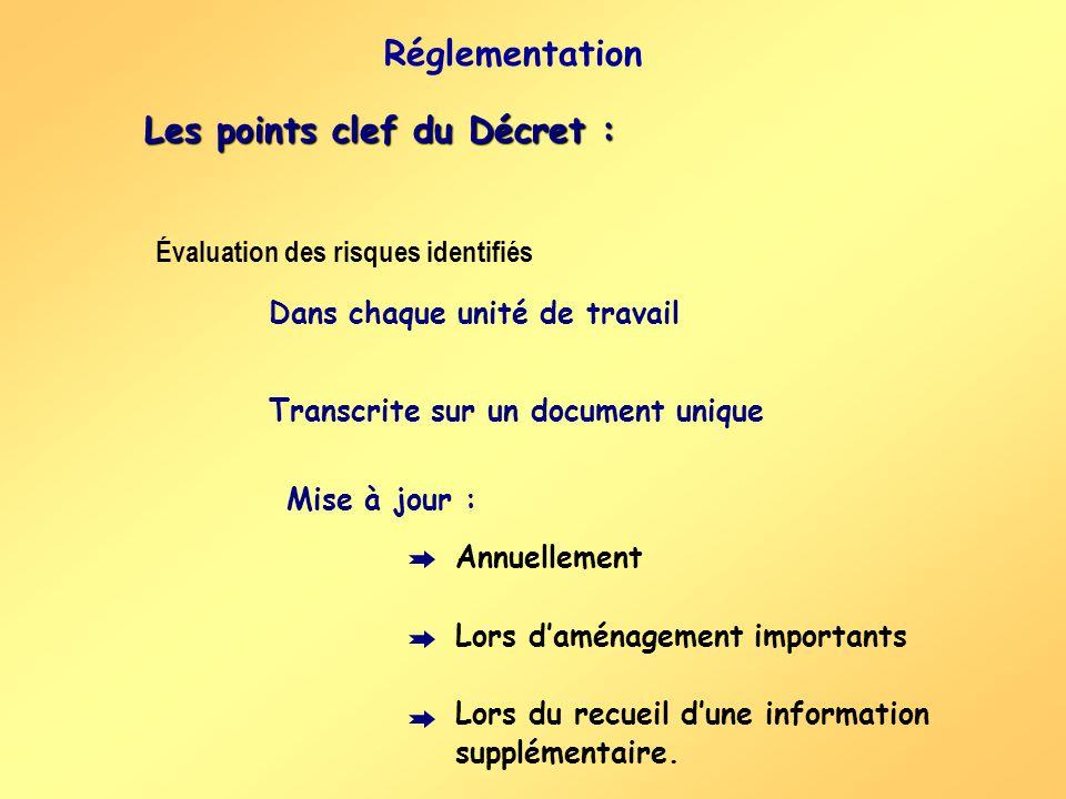 Les points clef du Décret : Annuellement Lors daménagement importants Lors du recueil dune information supplémentaire. Dans chaque unité de travail Tr