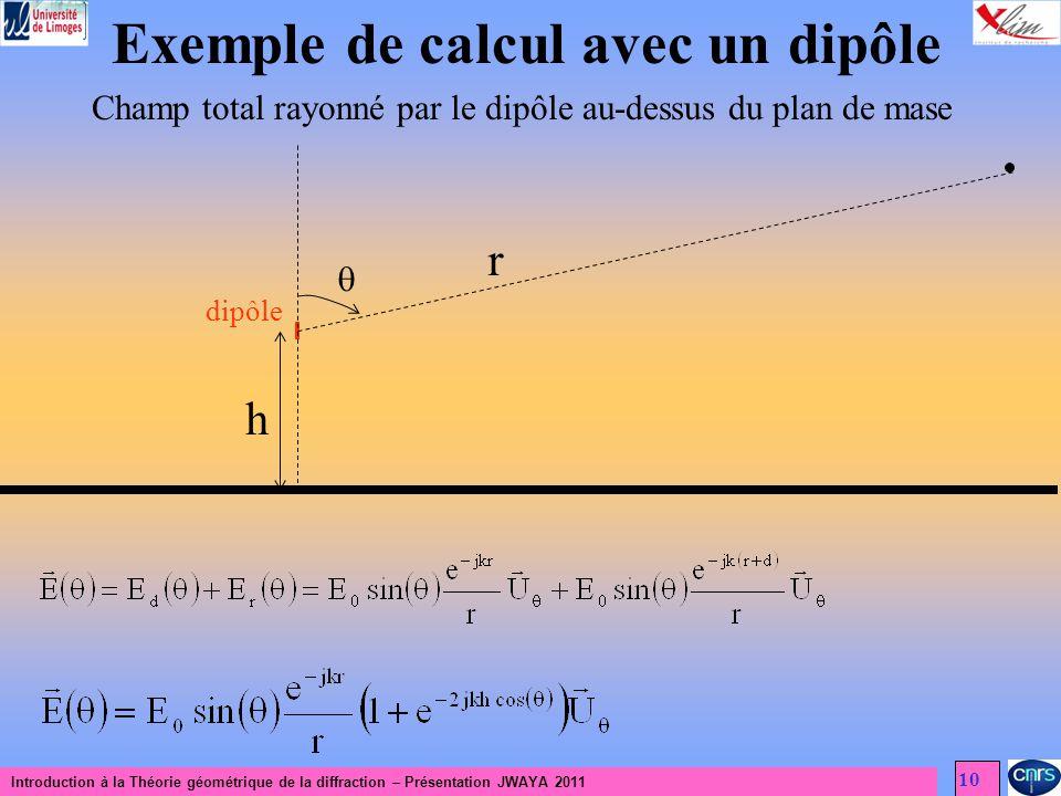 Introduction à la Théorie géométrique de la diffraction – Présentation JWAYA 2011 10 Exemple de calcul avec un dipôle Champ total rayonné par le dipôle au-dessus du plan de mase dipôle h r