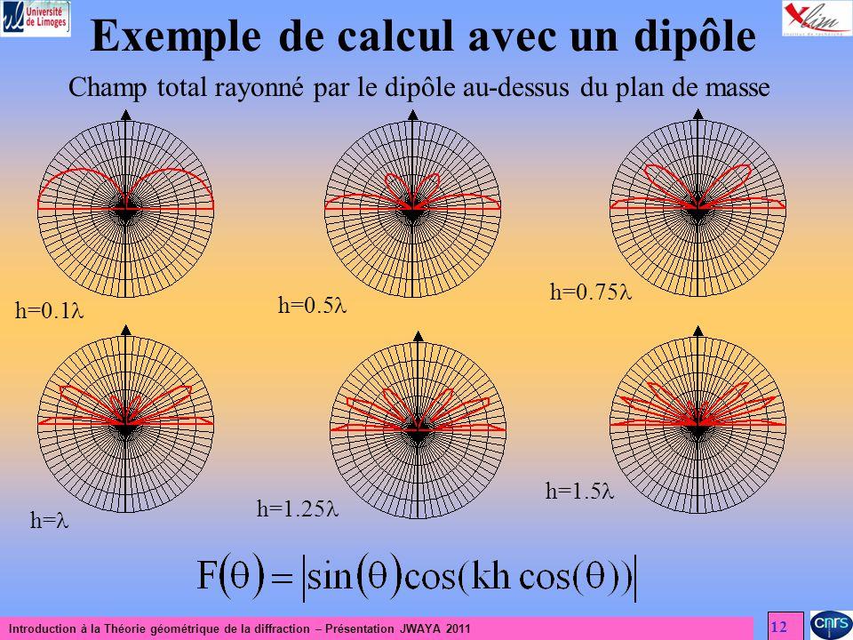 Introduction à la Théorie géométrique de la diffraction – Présentation JWAYA 2011 12 Exemple de calcul avec un dipôle Champ total rayonné par le dipôle au-dessus du plan de masse h=0.1 h=0.5 h=0.75 h= h=1.25 h=1.5