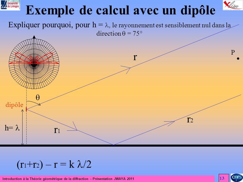 Introduction à la Théorie géométrique de la diffraction – Présentation JWAYA 2011 13 Exemple de calcul avec un dipôle Expliquer pourquoi, pour h =, le rayonnement est sensiblement nul dans la direction = 75° dipôle h= r P r1r1 r2r2 (r 1 +r 2 ) – r = k /2