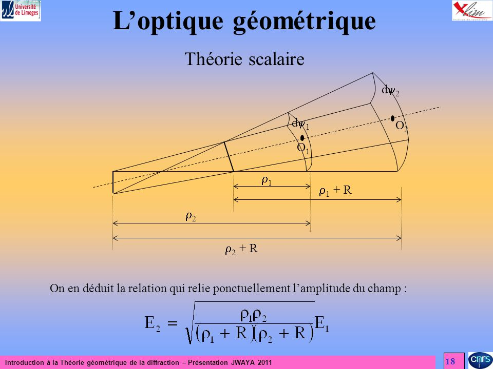 Introduction à la Théorie géométrique de la diffraction – Présentation JWAYA 2011 18 Loptique géométrique Théorie scalaire d 2 d 1 O2O2 O1O1 1 2 1 + R 2 + R On en déduit la relation qui relie ponctuellement lamplitude du champ :