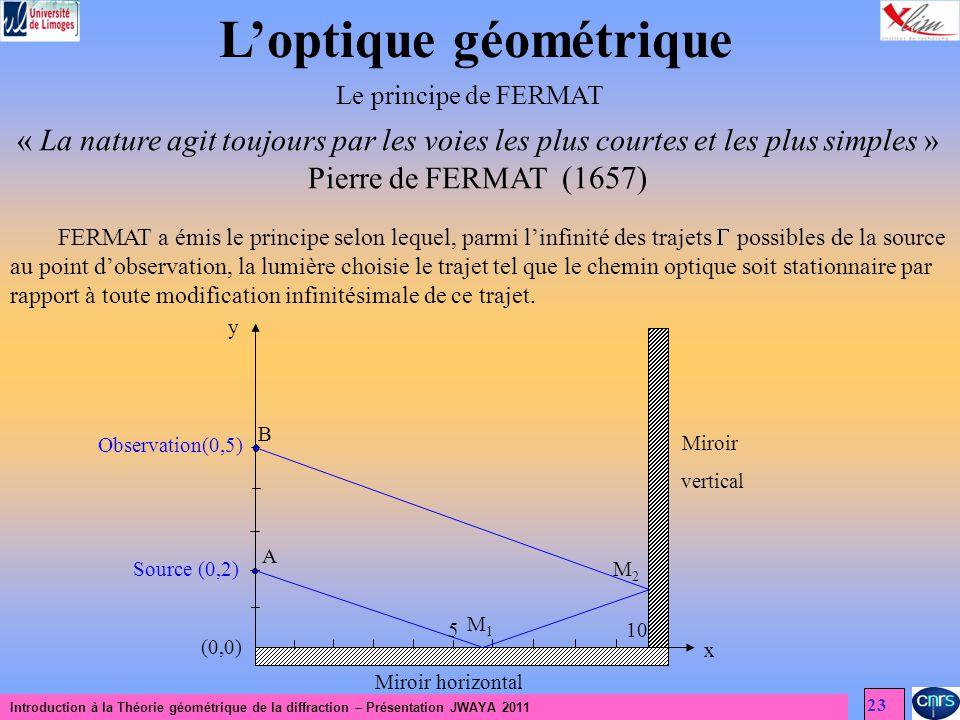 Introduction à la Théorie géométrique de la diffraction – Présentation JWAYA 2011 23 Loptique géométrique Le principe de FERMAT FERMAT a émis le princ