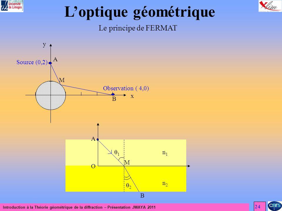 Introduction à la Théorie géométrique de la diffraction – Présentation JWAYA 2011 24 Loptique géométrique Le principe de FERMAT Source (0,2) Observati
