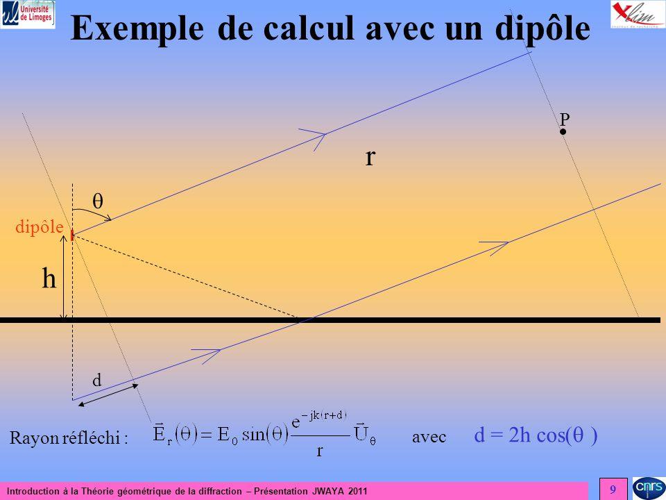 Introduction à la Théorie géométrique de la diffraction – Présentation JWAYA 2011 9 Exemple de calcul avec un dipôle dipôle h r Rayon réfléchi : P avec d d = 2h cos( )