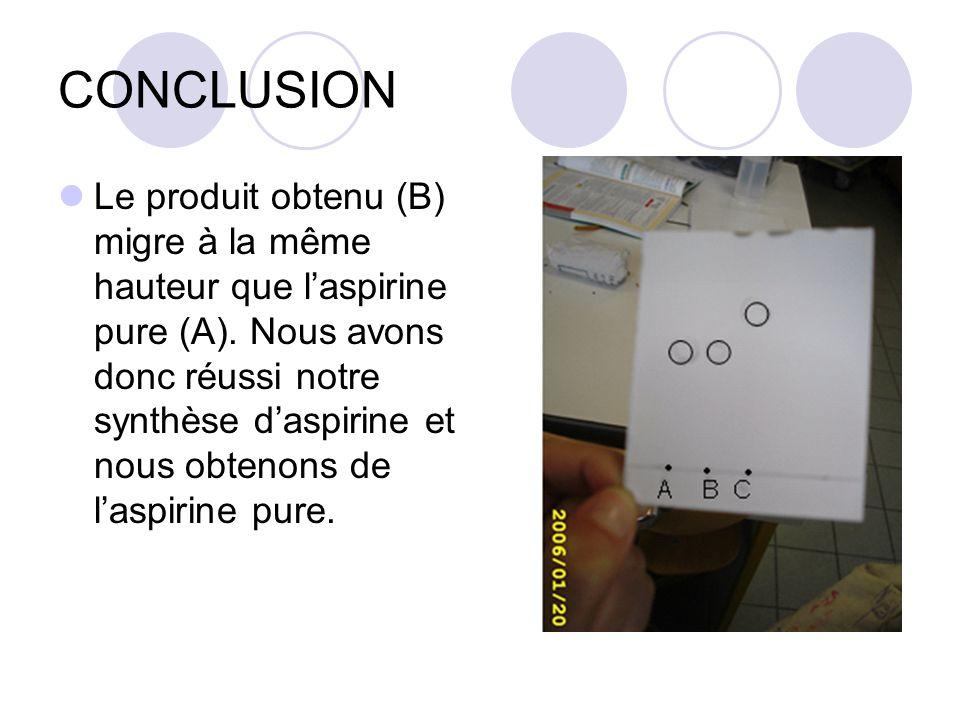 CONCLUSION Le produit obtenu (B) migre à la même hauteur que laspirine pure (A). Nous avons donc réussi notre synthèse daspirine et nous obtenons de l