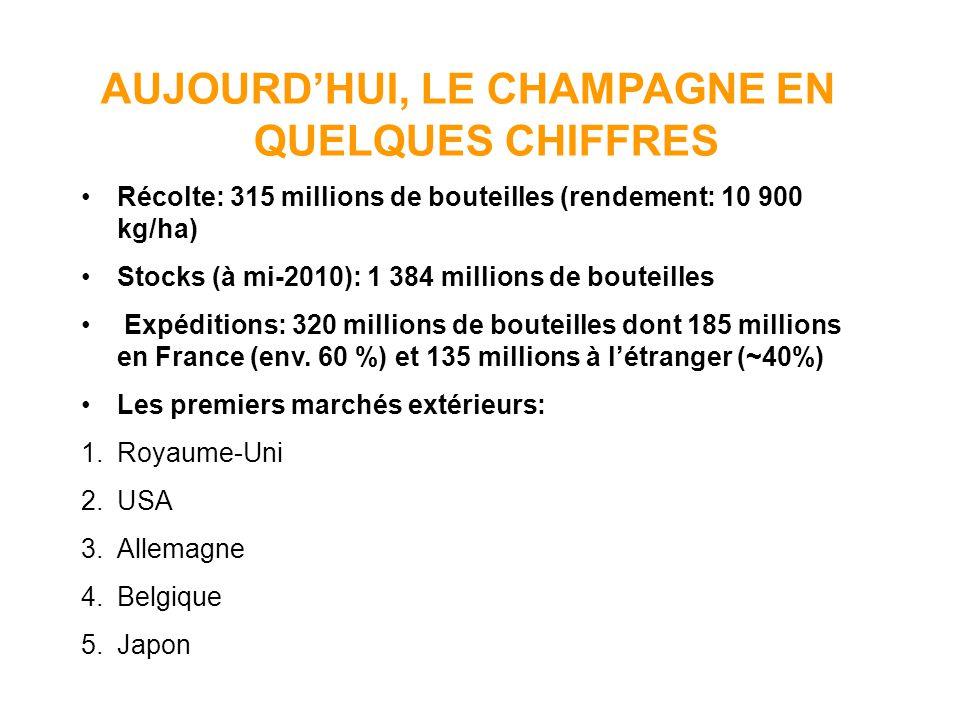 AUJOURDHUI, LE CHAMPAGNE EN QUELQUES CHIFFRES Récolte: 315 millions de bouteilles (rendement: 10 900 kg/ha) Stocks (à mi-2010): 1 384 millions de bout