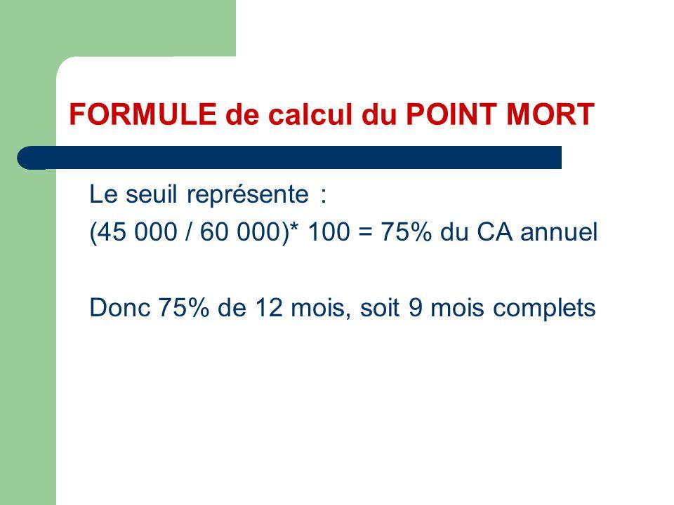 FORMULE de calcul du POINT MORT Le seuil représente : (45 000 / 60 000)* 100 = 75% du CA annuel Donc 75% de 12 mois, soit 9 mois complets