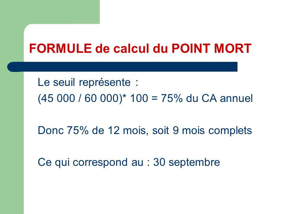 Le seuil représente : (45 000 / 60 000)* 100 = 75% du CA annuel Donc 75% de 12 mois, soit 9 mois complets Ce qui correspond au : 30 septembre