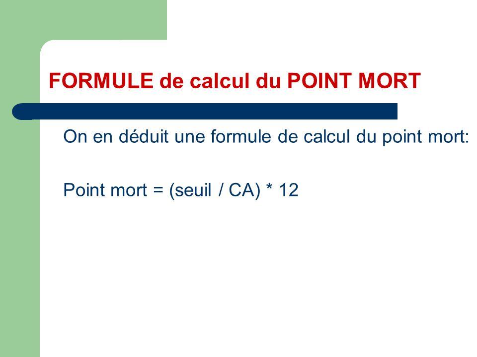 On en déduit une formule de calcul du point mort: Point mort = (seuil / CA) * 12