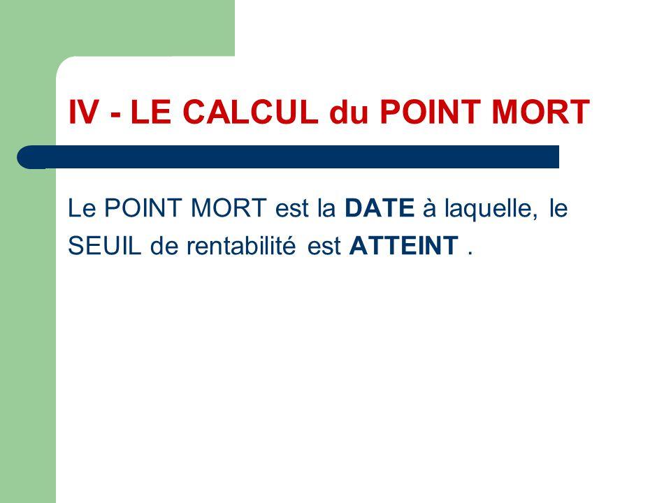 On en déduit une formule de calcul du point mort: Point mort = (seuil / CA) * 12 EXEMPLE : (45 000 / 60 000) * 12 = 9 mois