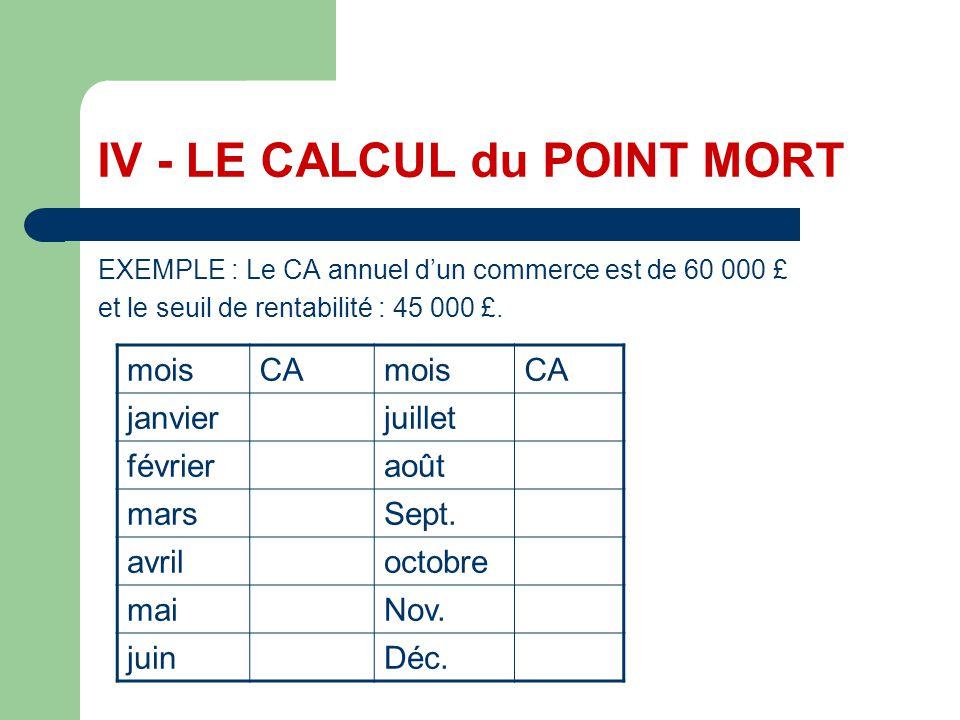 FORMULE de calcul du POINT MORT On en déduit une formule de calcul du point mort: Point mort = (seuil / CA) * 12 EXEMPLE : (45 000 / 60 000) * 12 = 9 mois Ce qui correspond au 30 septembre.