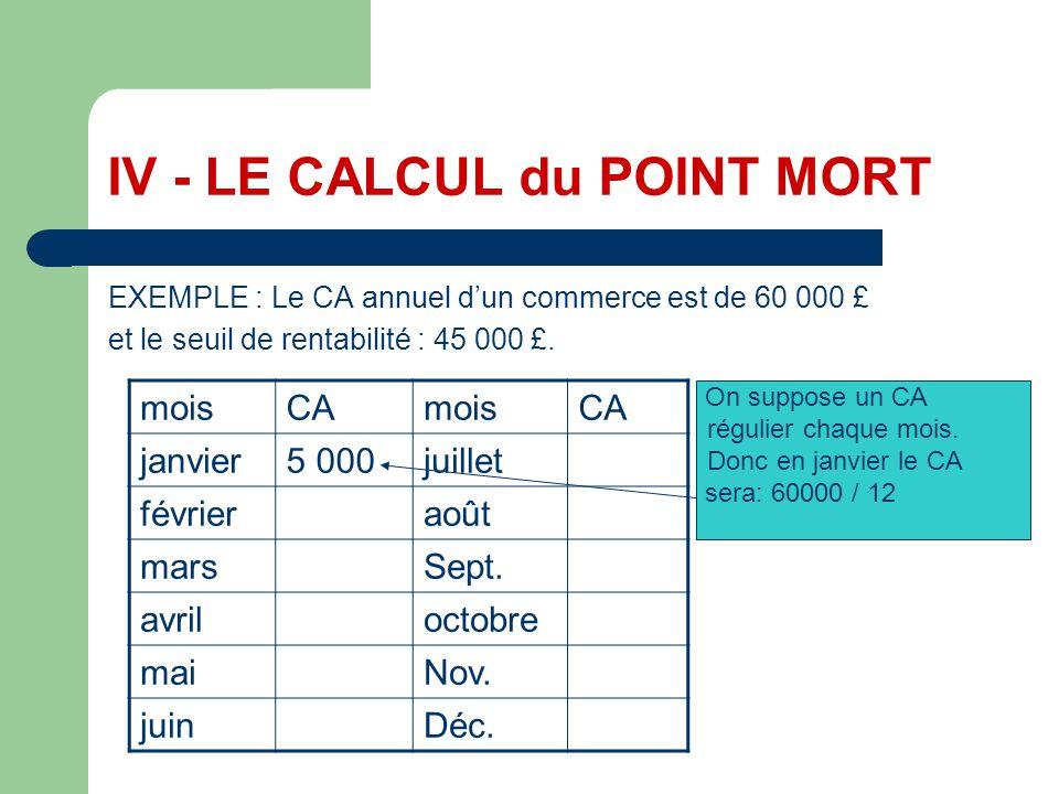 IV - LE CALCUL du POINT MORT EXEMPLE : Le CA annuel dun commerce est de 60 000 £ et le seuil de rentabilité : 45 000 £. moisCAmoisCA janvier5 000juill