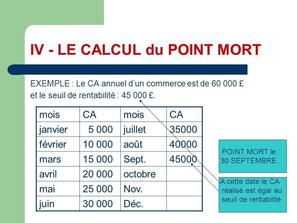 IV - LE CALCUL du POINT MORT EXEMPLE : Le CA annuel dun commerce est de 60 000 £ et le seuil de rentabilité : 45 000 £. moisCAmoisCA janvier 5 000juil