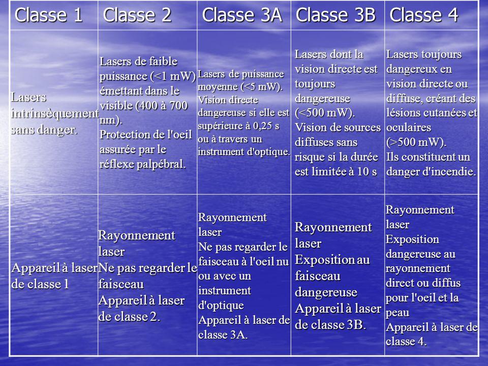 Classe 1 Classe 2 Classe 3A Classe 3B Classe 4 Lasers intrinsèquement sans danger. Lasers de faible puissance (<1 mW) émettant dans le visible (400 à