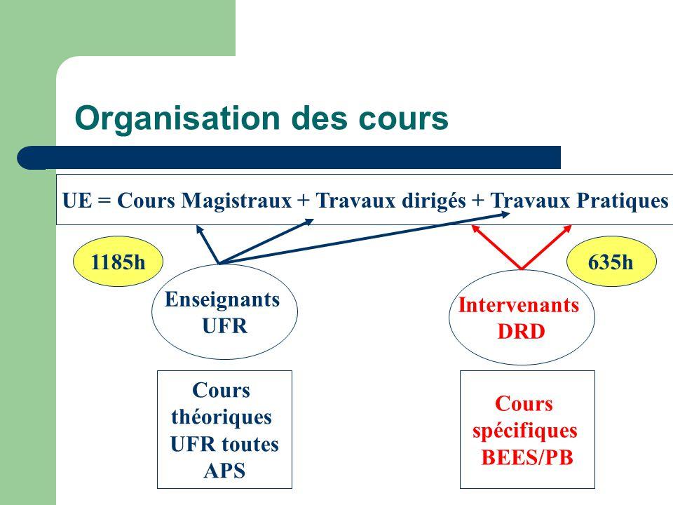 Organisation des cours UE = Cours Magistraux + Travaux dirigés + Travaux Pratiques Enseignants UFR Cours théoriques UFR toutes APS Intervenants DRD Co